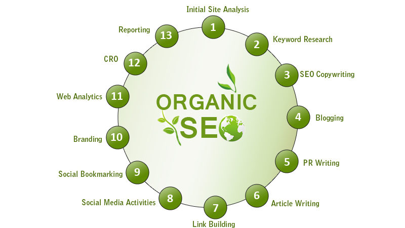 The Organic Nature of Search Engine Optimisation