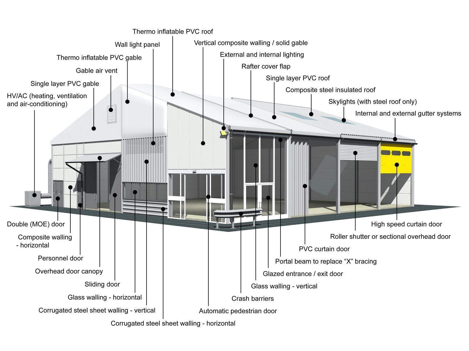 Using Temporary Buildings To Improve Your Production Processes